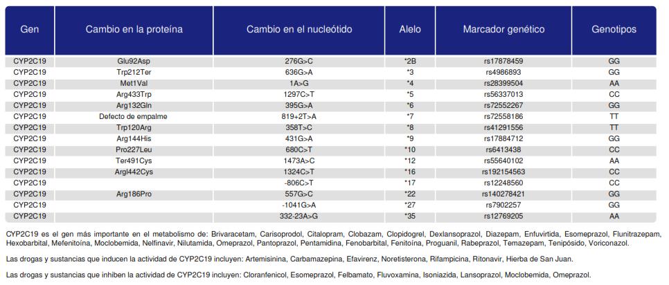 Isozima CYP2c19