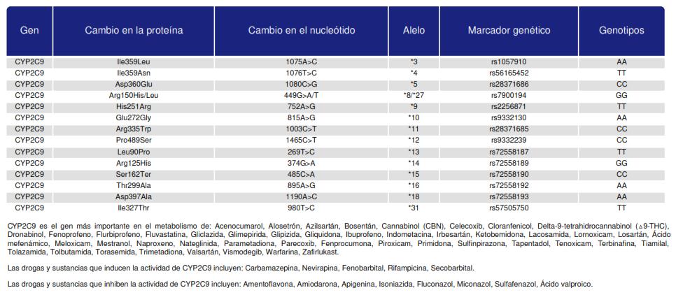 SNPs de la isozima CYP2C9