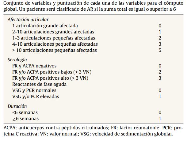 Criterios AR y EULAR