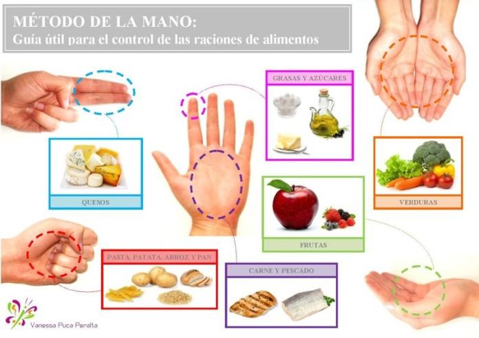 Metodo de la mano